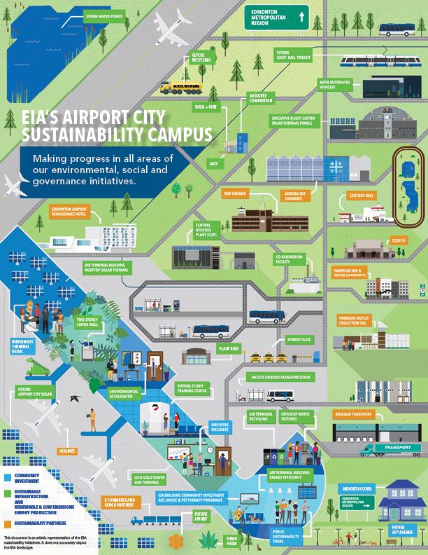 Illustrated map of EIA sustainability initiatives