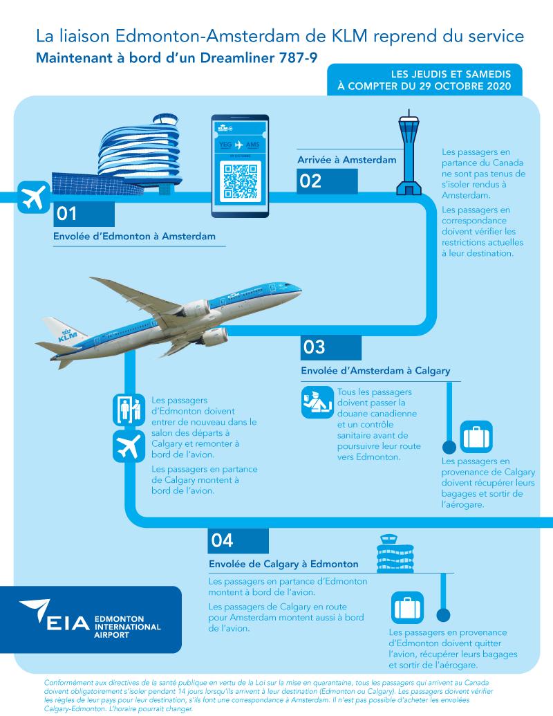 Une fiche d'information à propos du nouveau route de KLM Edmonton à Amsterdam.